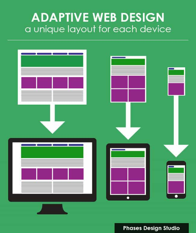 Adaptive Web Design a unique layout for each device
