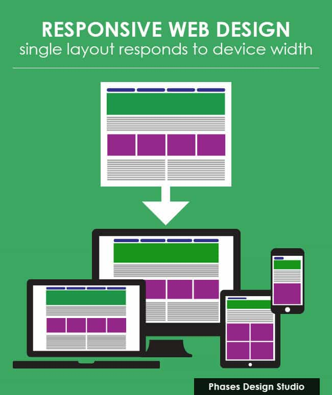Responsive Web Design Illustrated