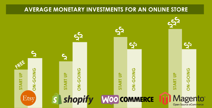 online-store-investment