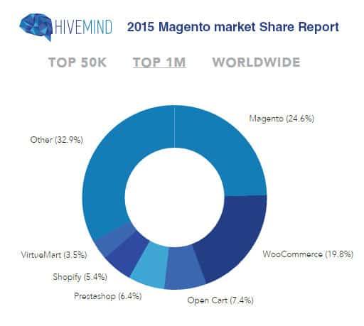 Magento market Share
